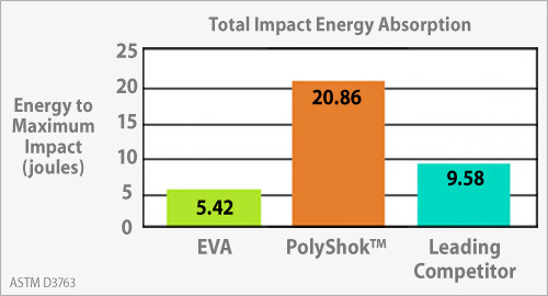 About Polyshok Mouthguard Material By Sportsguard Laboratories